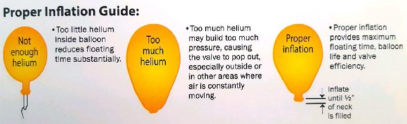 Latex balloon inflation